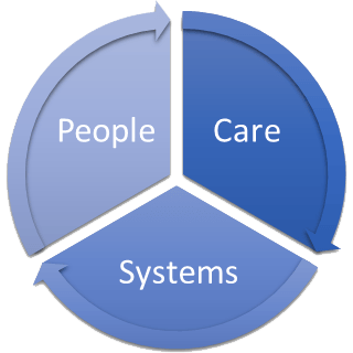 People. Care. Systems.